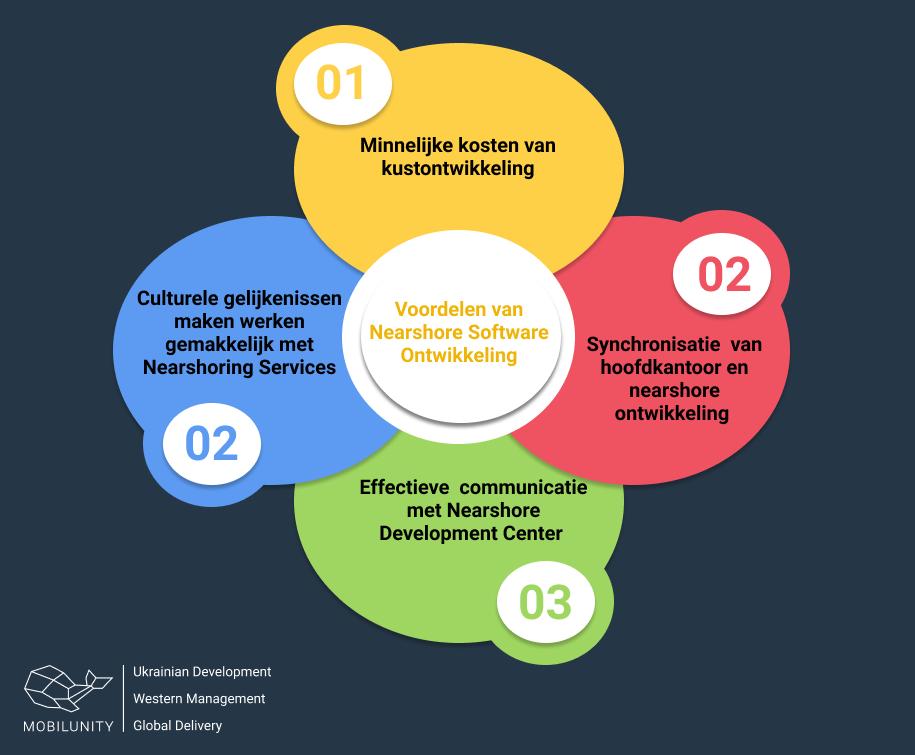 Voordelen Nearshore Software Ontwikkeling